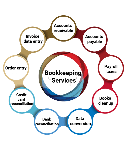 bookkeeping services in uk