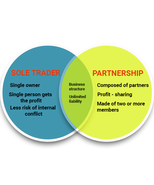 sole trader and partnership